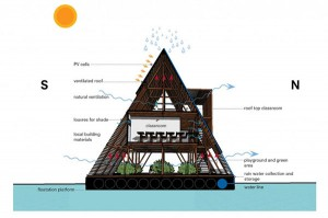 makoko-float_inside4